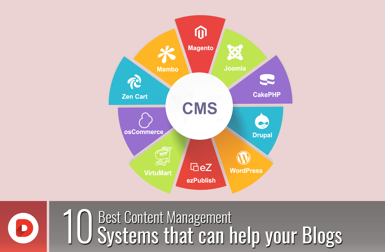 10 Best Content Management Systems That Can Help Your Blogs
