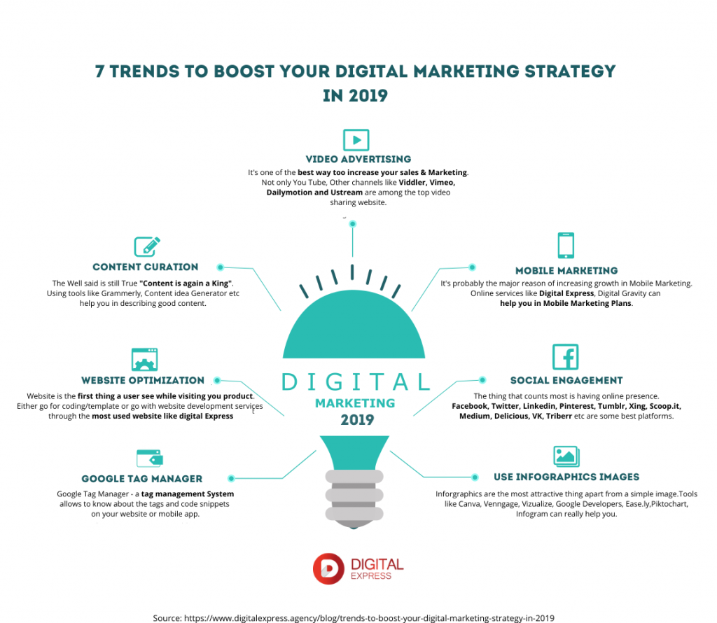 Trends to boost your Digital marketing in 2019 - infographic