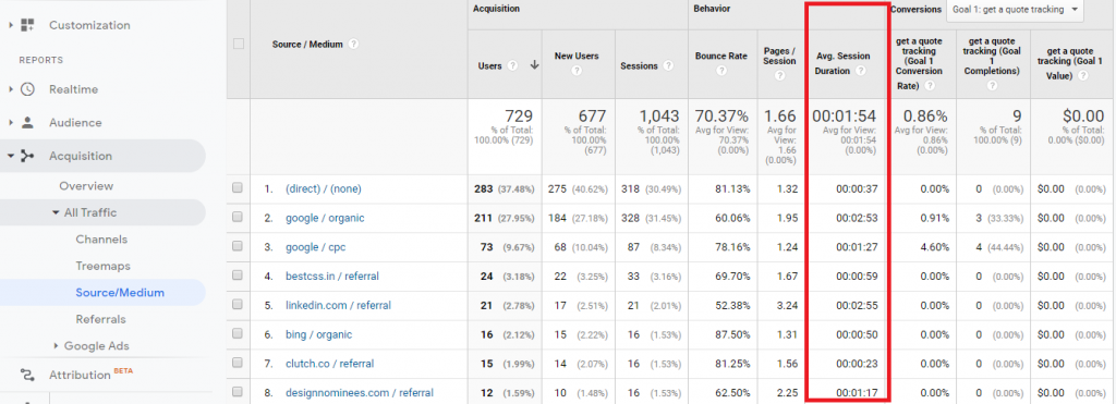 google analytics time spent report