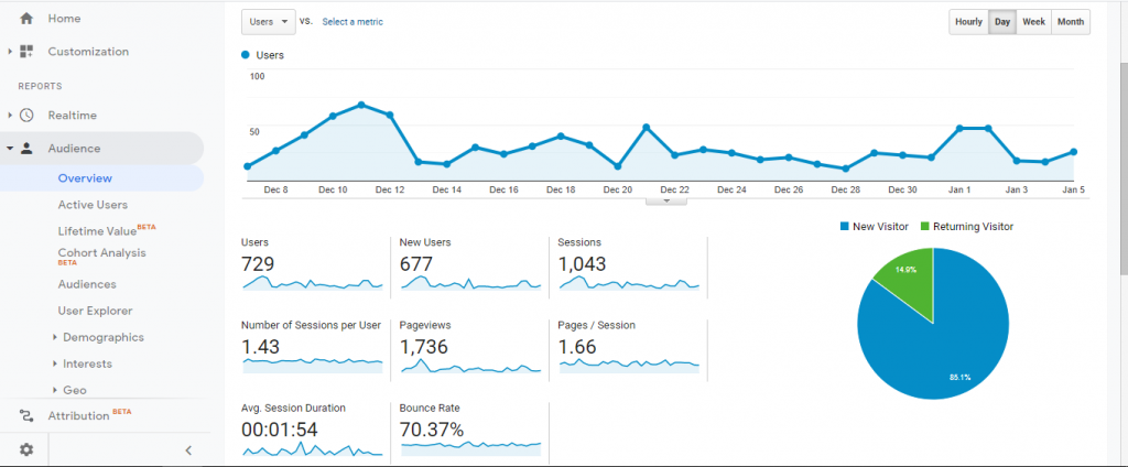 google analytics unique pageviews report