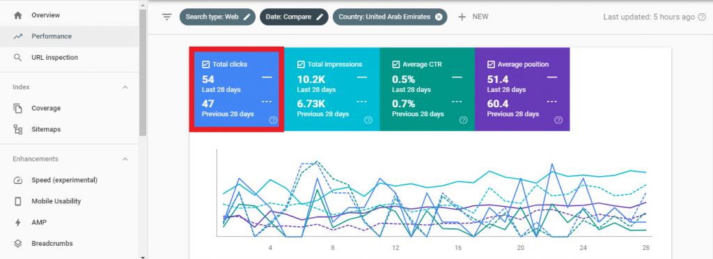 search console overall performance report - clicks and queries
