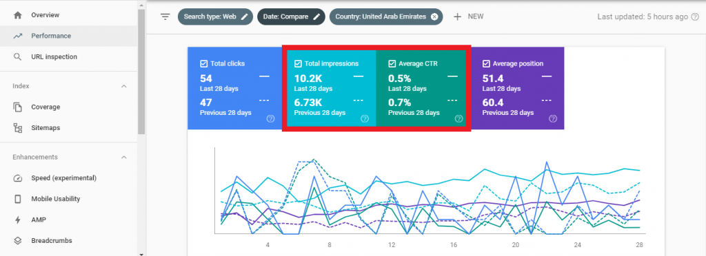 search console overall performance report - impressions and ctr